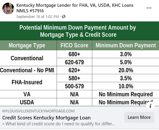 Credit Scores for Kentucky Mortgages