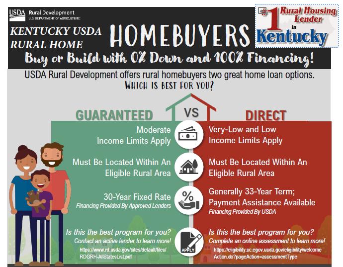 Kentucky USDA Rural Housing Mortgage Lender